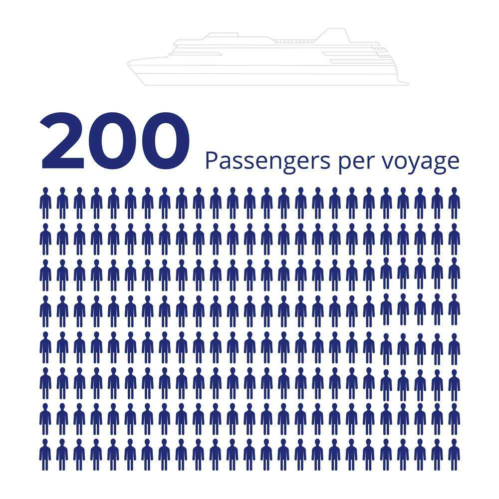 average passengers for an arctic cruise ship