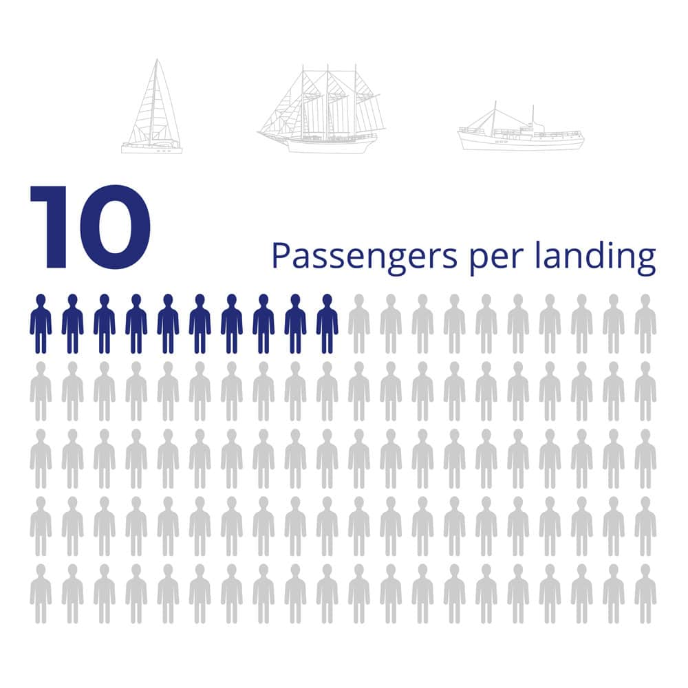 small expedition vessel average number of passengers per landing.jpg